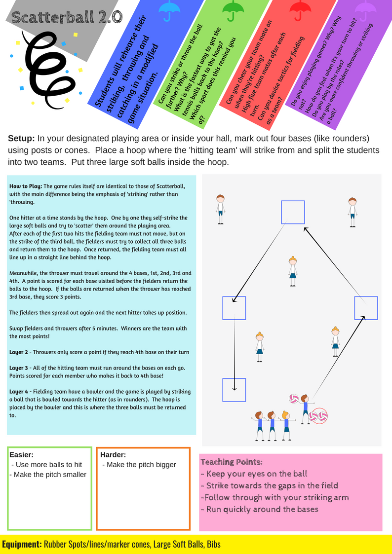 Year 3/4 Throwing, Catching & Striking Scheme of Work